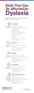 Dyslexia Phonics Chart