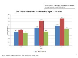 The Vas 2014 Veteran Suicide Update Mitchell Lewis