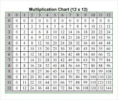 Sample Multiplication Chart 7 Free Documents In Pdf Word