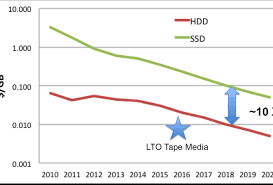 Lto Capacity Chart Digital Storage Projections For 2017 Part 2
