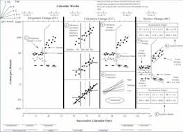 Standard Celeration Chart Software Sped 8013 Chapter 6 Constructing And Interpreting Graphic