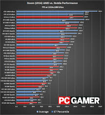 Gtx 1080 Ti Performance Chart Doom Benchmarks Return Vulkan Vs Opengl Page 2 Pc Gamer