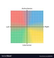 Spectrum Chart Political Compass Or Political Spectrum Chart