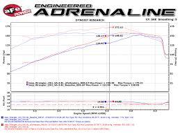 jeep archives afe power jeep wrangler 2007 2011 3 8 v6 headers and y pipe dyno chart