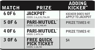 Oregon Megabucks Prizes And Odds Chart