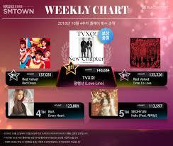 Superstar Weekly Reward Chart