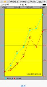 Danielgindi Charts Swift 3