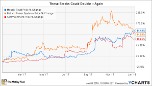 These Stocks Could Double Again The Motley Fool