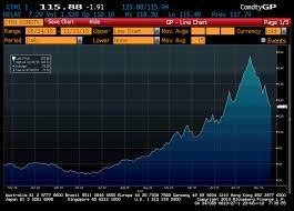 Cotton Commodity Price Chart Cotton The Raven And The Dragon