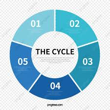 Cycle Flow Chart Vector Material Flattened Circle Png And