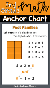 Fact Families Anchor Chart For Interactive Notebooks And