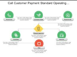 Call Customer Payment Standard Operating Procedure Flowchart