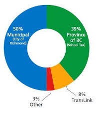 Translink Org Chart City Of Richmond Bc Property Tax Information
