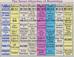 Letters To The Seven Churches Chart Understanding The Book Of Revelation Doctrine Org
