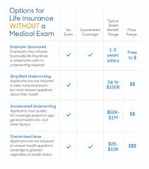 What is guaranteed issue whole life insurance? Why No Exam Life Insurance Isn T Exactly A Free Pass Reviews Com