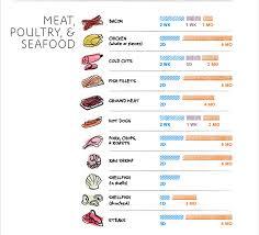 Food Storage Order Chart Food Storage Chart So Food Never Goes Bad