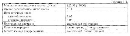 Реферат Ведущие мосты com Банк рефератов сочинений  Ведущие мосты
