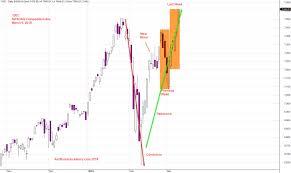 Nasdaq Stock Chart Us Stock Charting Ixic Nasdaq Composite Index Charting