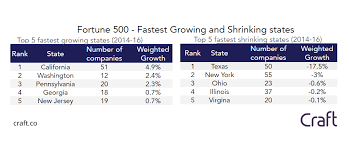 Growing And Shrinking Fortune 500 Fastest Growing And Shrinking Companies