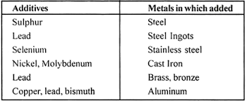 Steel Machinability Chart Machinability Of Metals Meaning Evaluation And Factors