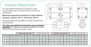 Next Direct Size Chart Dm85 Actuator Sizing Chart Flo Tite