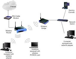 what is wireless bridge wireless bridge network