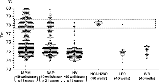 Mesothelioma associated with the use of cosmetic talc. The Degree Of Microrna 34b C Methylation In Serum Circulating Dna Is Associated With Malignant Pleural Mesothelioma Lung Cancer