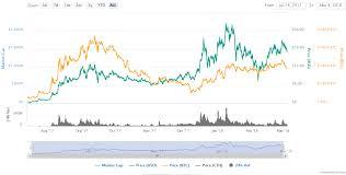 Viva Cryptocurrency Omg Crypto Share Price Lumen De Lumine