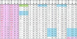 Ascii コード 表
