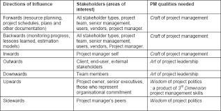 types of management skills avoiding the successful failure