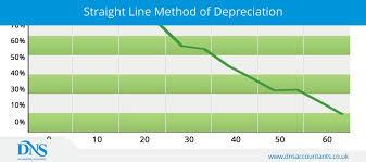 Straight Line Method For Depreciation Calculate Straight Line Depreciation Using Simple Formula Dns