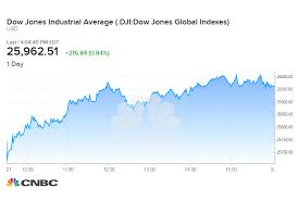 Apple Shares Surge To 4 Month High As Stock Chart Points To
