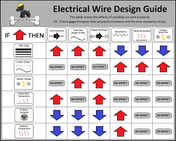 Electric Wire Diameter Chart Free Electrical Wire Gauge Sizing Calculator Engineerdog