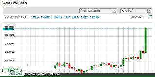 Gold Chart In Euro Xau Eur Live Chart Gold Vs Euro Goldvseuro