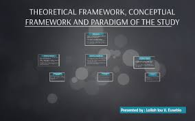 theoretical framework conceptual