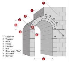 Segmental Arch Design The Arch In Architecture And History Travel To Eat