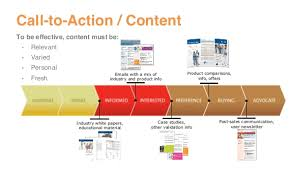 Content Marketing Strategy Content Marketing Defining A Content Marketing Strategy