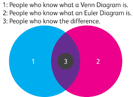 And Or Venn Diagram Visually Blog Euler And Venn Diagrams They Arent Just For Fun