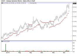 Casy Stock Chart Jim Van Meerten Blog Caseys General Stores Chart Of The