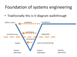 omg essence in systems engineering courses jpg cb  omg essence in systems engineering courses diagram