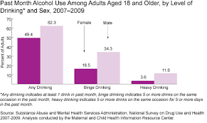 the substance abuse and mental health services administration s  the substance abuse and mental health services administration s survey of men and women over 18 shows men are at least twice as likely to binge dri