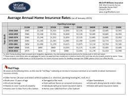 Learn how to compare home insurance quotes so you can get the right coverage. Home Insurance Rates Gainesville Fl