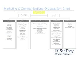 Ucsd Org Chart Marketing Communications Organization Chart Ppt Video