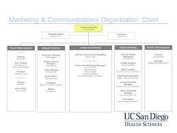 Marketing Communications Organization Chart Ppt Video