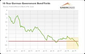 Negative Yields A Rapidly Spreading Virus Investing Com