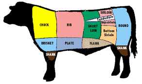 Beef Cut Sheet Information Grass Fed Beef Delivered To