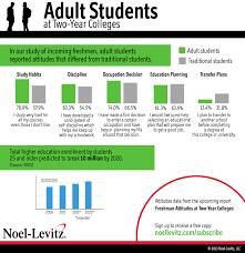 Attitudes of adult returning to college
