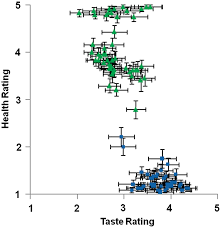 Taste And Health Ratings For Each Food Each Point In The