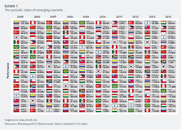 equal weighting emerging markets a better way to invest