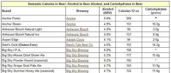 12 Conclusive Lowest Calorie Liquor Chart